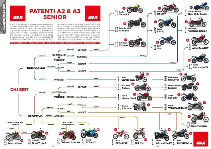 albero-idee-motocatalogo